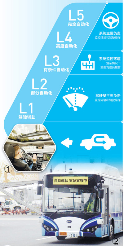 自動駕駛研發應用 展現新